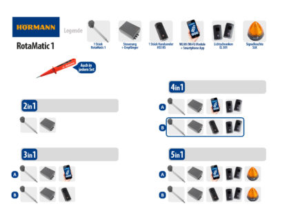 Hörmann Rotamatic 1 BiSecur Serie 3 Drehtorantrieb 1-flüglig Set 4in1B - Adams Tore & Antriebe - Sommer, Wisniowski, Hörmann Vertragshändler