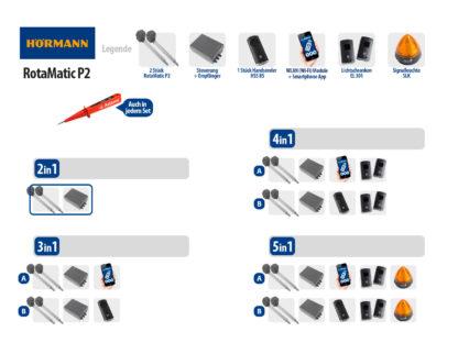 Hörmann Rotamatic P2 BiSecur Serie 3 Drehtorantrieb 2-flüglig Set 2in1 - Adams Tore & Antriebe - Sommer, Wisniowski, Hörmann Vertragshändler