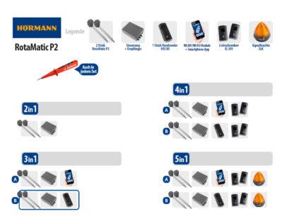 Hörmann Rotamatic P2 BiSecur Serie 3 Drehtorantrieb 2-flüglig Set 3in1B - Adams Tore & Antriebe - Sommer, Wisniowski, Hörmann Vertragshändler