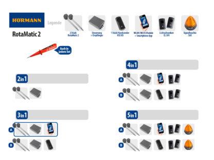 Hörmann Rotamatic 2 BiSecur Serie 3 Drehtorantrieb 2-flüglig Set 3in1A WLAN - Adams Tore & Antriebe - Sommer, Wisniowski, Hörmann Vertragshändler