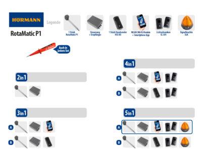 Hörmann Rotamatic P1 BiSecur Serie 3 Drehtorantrieb 1-flüglig Set 5in1A WLAN - Adams Tore & Antriebe - Sommer, Wisniowski, Hörmann Vertragshändler