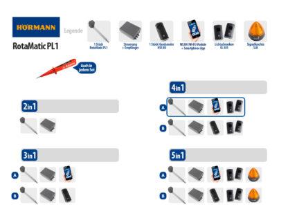 Hörmann Rotamatic PL1 BiSecur Serie 3 Drehtorantrieb 1-flüglig Set 4in1A WLAN - Adams Tore & Antriebe - Sommer, Wisniowski, Hörmann Vertragshändler