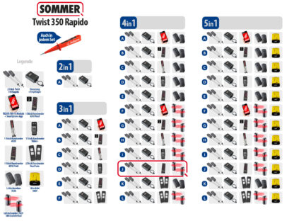 Sommer Twist 350 Rapido Drehtorantrieb 2-flüglig Set 4in1J - Adams Tore & Antriebe - Sommer, Wisniowski, Hörmann Vertragshändler